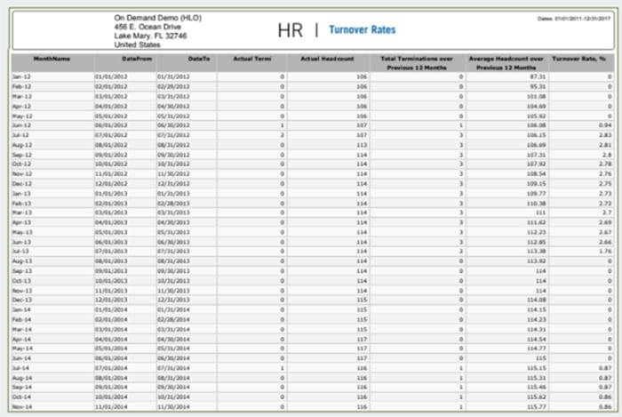 HR Metrics Employee Turnover Rate Report
