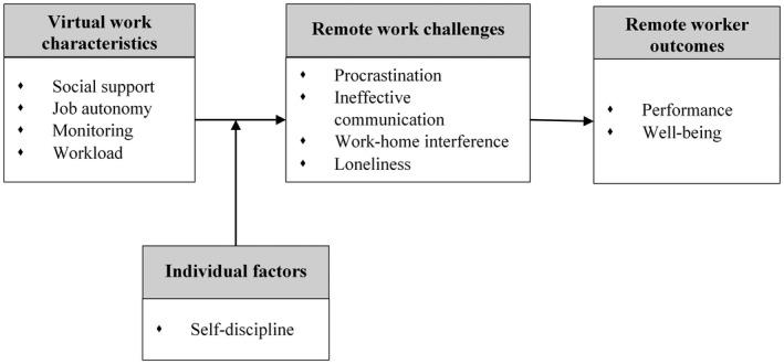 Onsite Vs Remote Work theoretical Framework